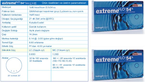 extreme toric lens parametreler